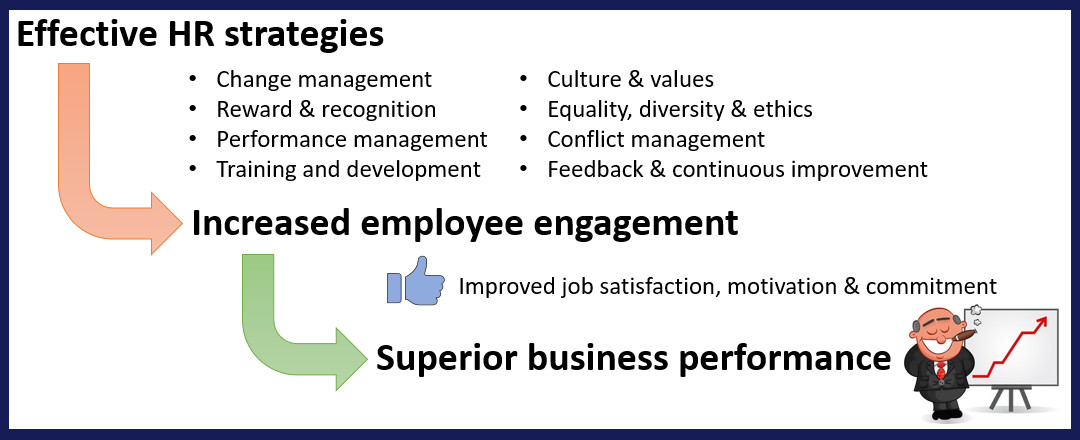 An image showing the relationship between good HR practices, employee satisfaction and profit